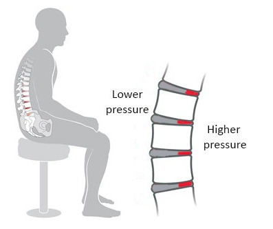 disc pressure in lumbar region
