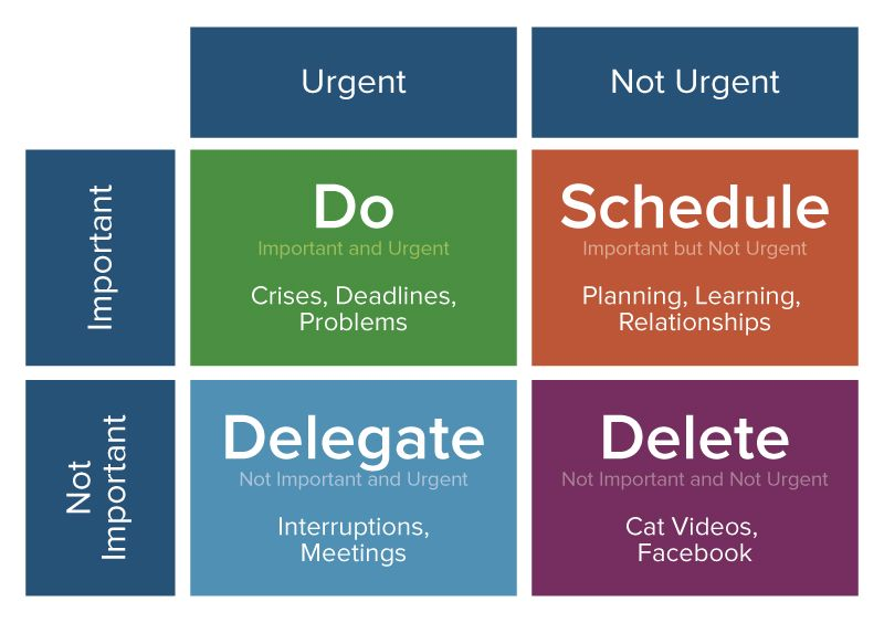 eisenhauer decision matrix is a technique to prioritise tasks to manage and reduce stress at work.