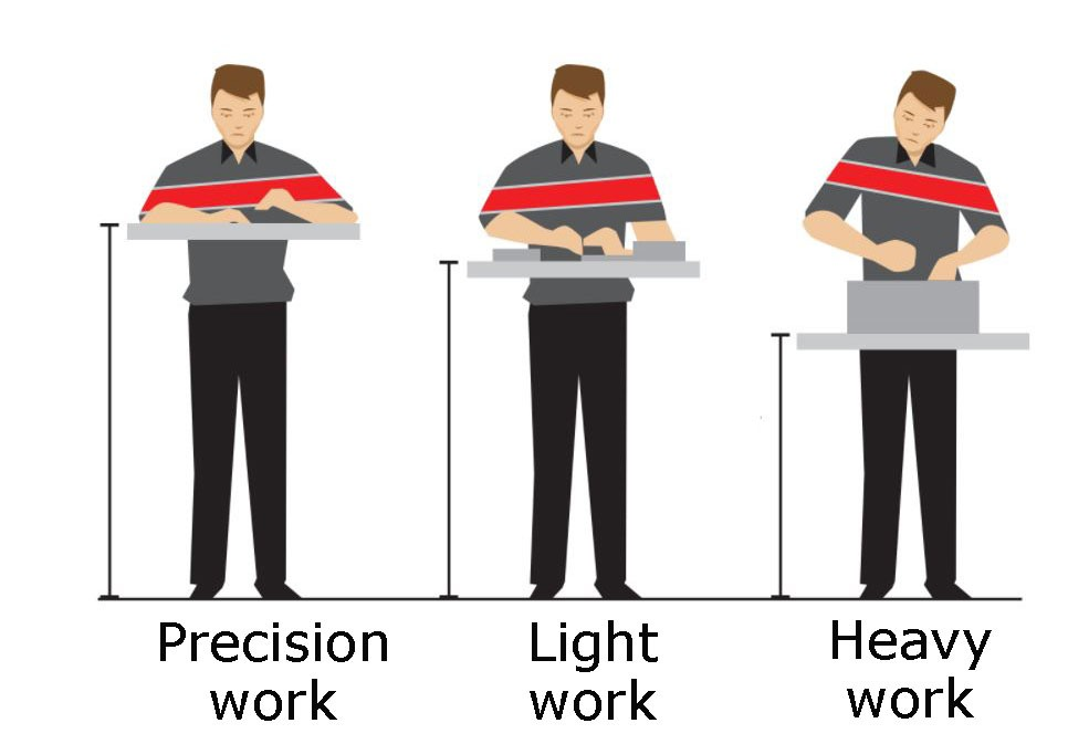 correct height settings for work benches
